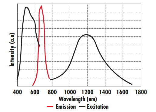 VIS Detection Products